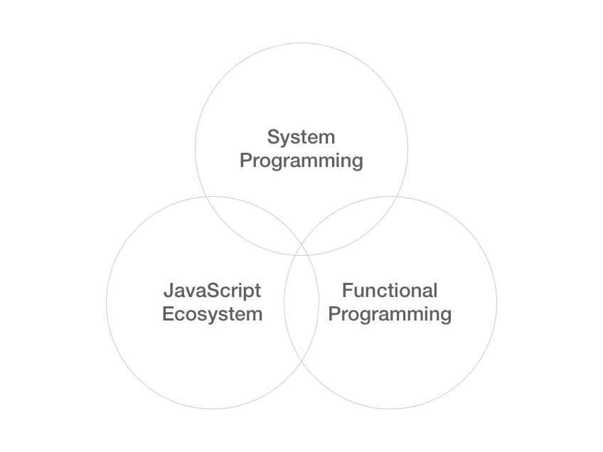 System programming, JavaScript ecosystsem, Functional Programming